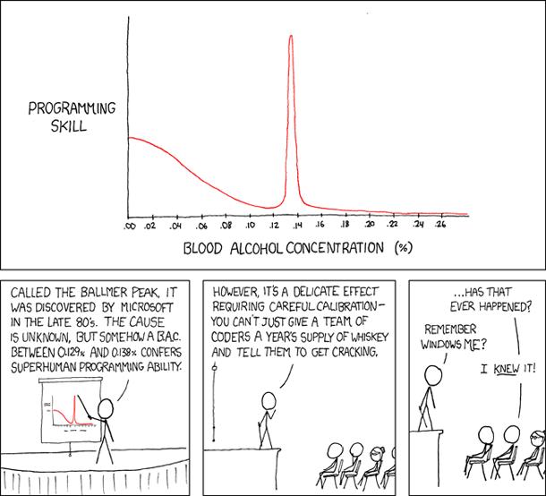Ballmer's Peak - Programming Skills